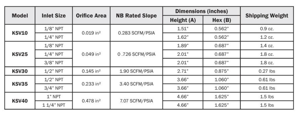 Kingston KSV Soft Seat Safety Valves Specifications